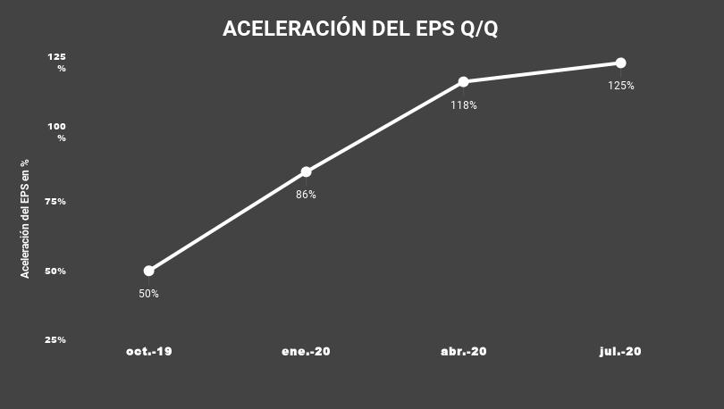 ACELERACIÓN DEL EPS Q_Q-CRWD