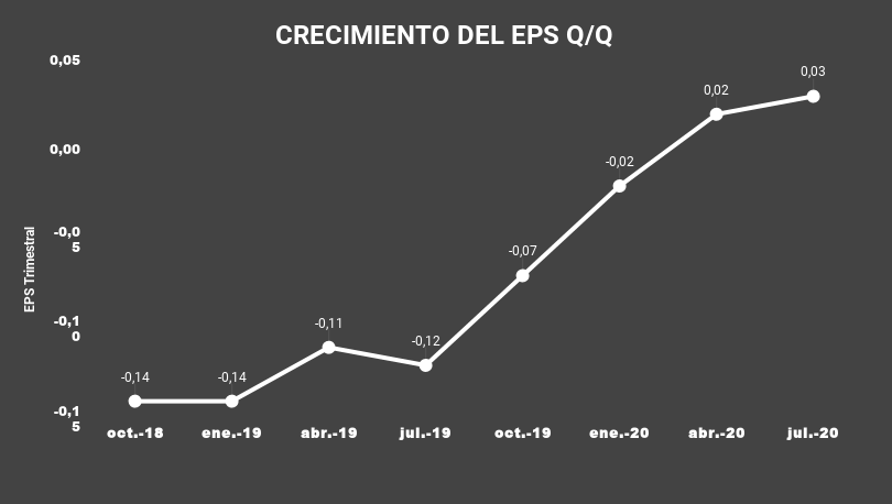 CRECIMIENTO DEL EPS Q_Q-CRWD