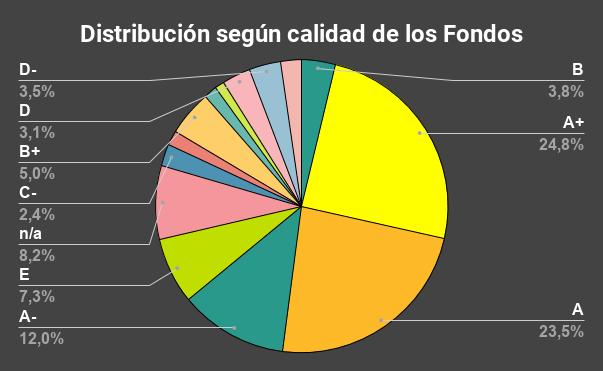 Distribución según calidad de los Fondos-CRWD