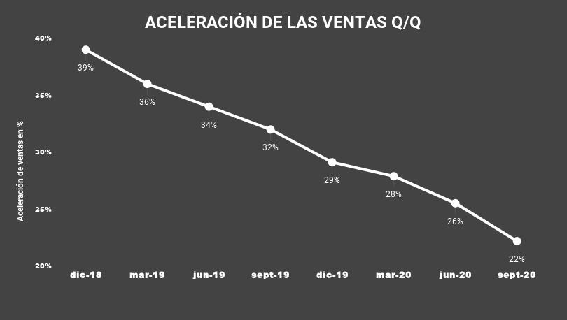 ACELERACIÓN DE LAS VENTAS Q_Q-TENB