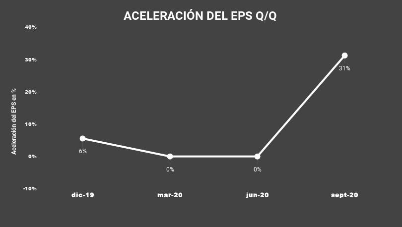 ACELERACIÓN DEL EPS Q_Q-KC