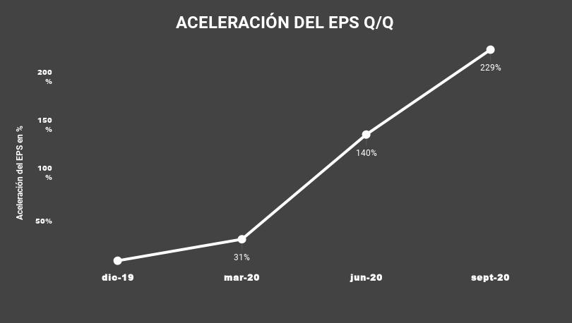ACELERACIÓN DEL EPS Q_Q-TENB