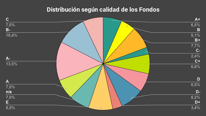 Distribución según calidad de los Fondos-TENB