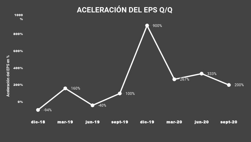 ACELERACIÓN DEL EPS Q_Q-DT