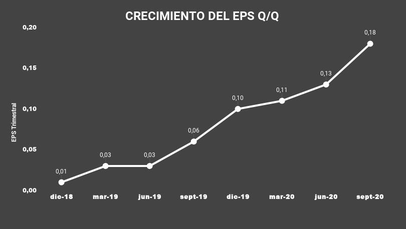 CRECIMIENTO DEL EPS Q_Q-DT