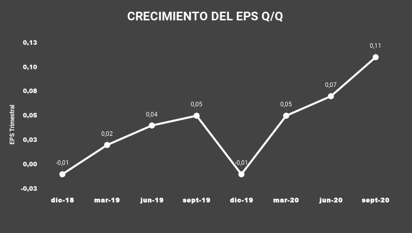 CRECIMIENTO DEL EPS Q_Q-ZoomInfo