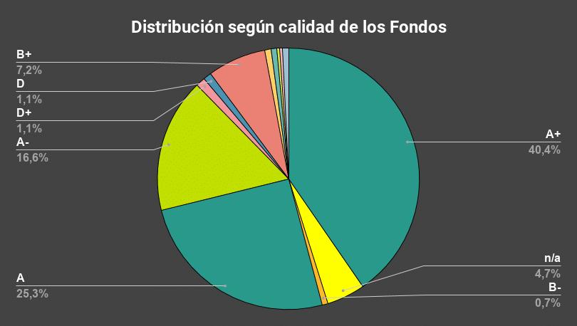 Distribución según calidad de los Fondos-ZoomInfo