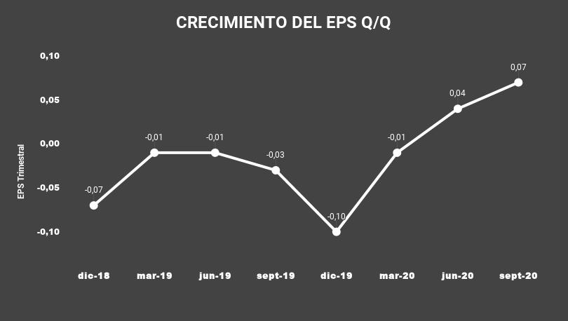 CRECIMIENTO DEL EPS Q_Q-JAMF
