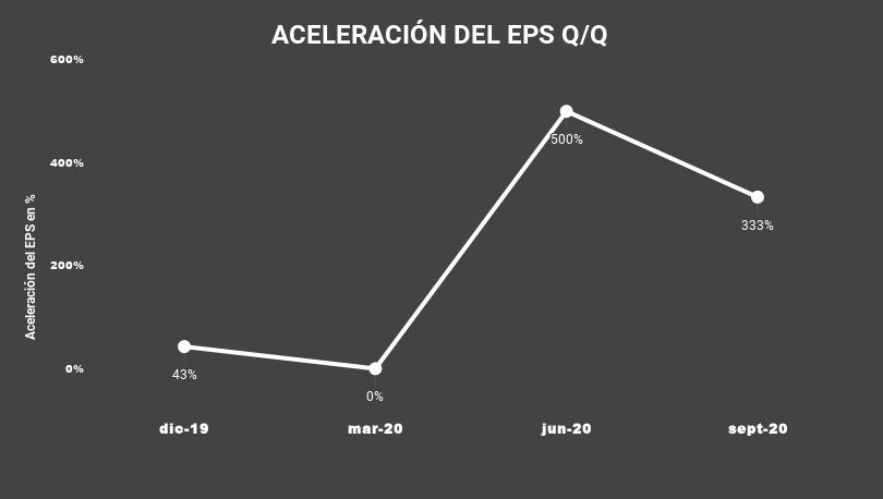 ACELERACIÓN DEL EPS Q_Q-JAMF