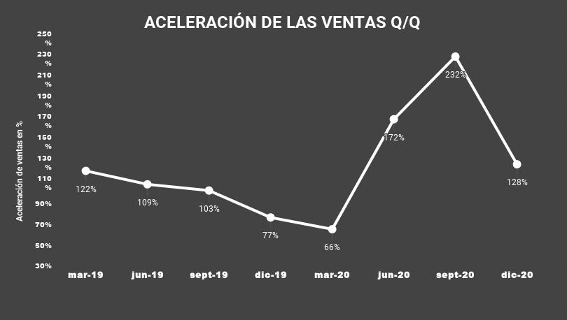 4 ACELERACIÓN DE LAS VENTAS Q_Q