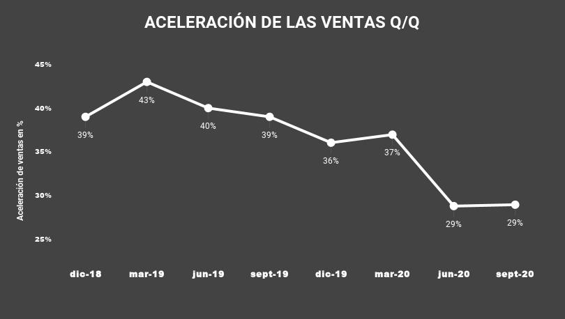 ACELERACIÓN DE LAS VENTAS Q_Q-JAMF